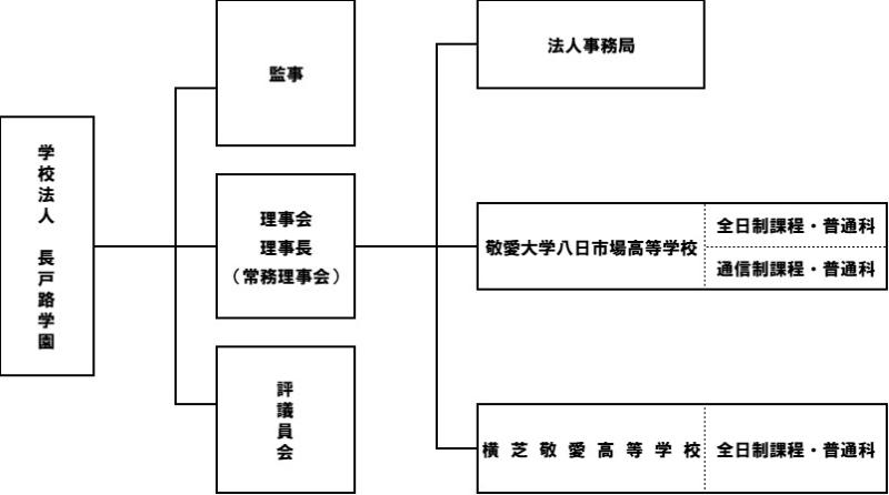 長戸路学園組織図